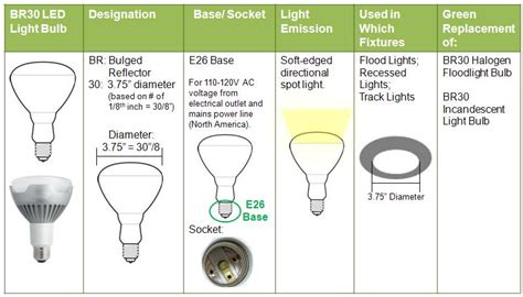 what is a br30 light bulb green topics how to go green par vs br bulbs what s