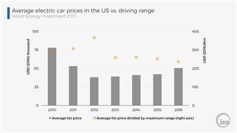 Energy Snapshots Average Ev Price And Range Average Prices