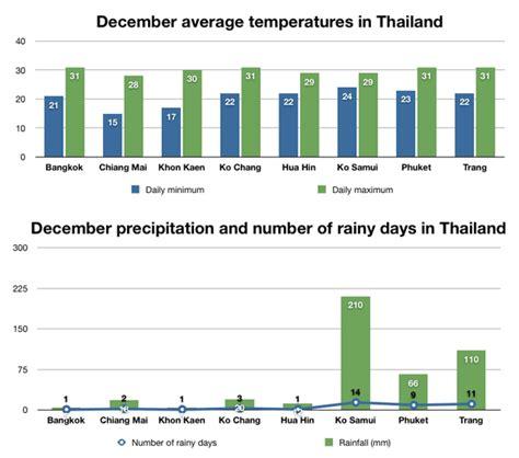 weather    places  visit thailand  december