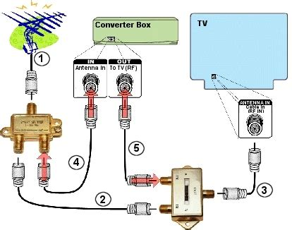 digital to analog converter box setup for viewing analog and digital broadcasts federal