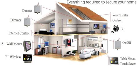 home security systems alarms cameras and wireless