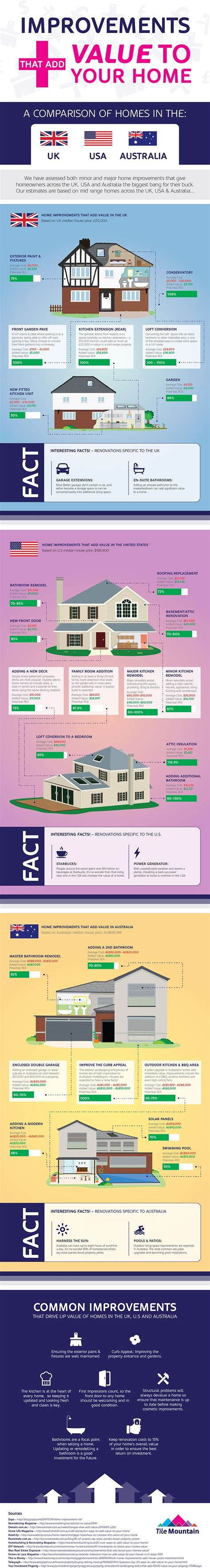 home improvements that add value to property uk vs u s vs