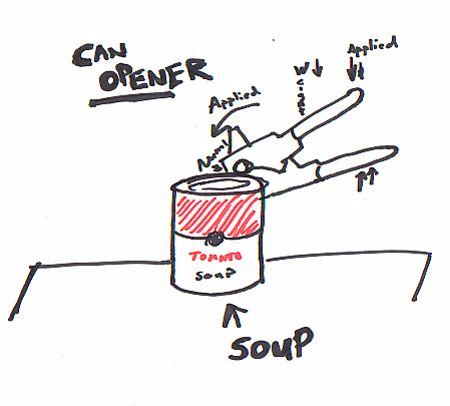 how do you use a can opener thanks to engineering society of engineers region