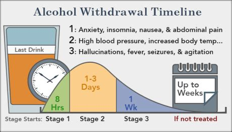 How Do I Detox Of Clonazepam by Withdrawal Timeline Amazing Facts