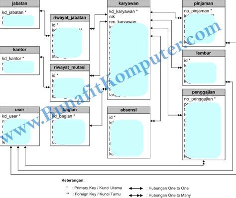 berikut ini adalah aplikasi layout kecuali sistem informasi penggajian karyawan dan absensi berbasis