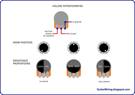 how does a resistor work in a kettle the guitar wiring diagrams and tips how a guitar volume potentiometer works guitar