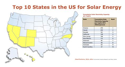 dust in the wind hybrids total energy cost hybridcars top 10 solar energy states per capita us cleantechnica