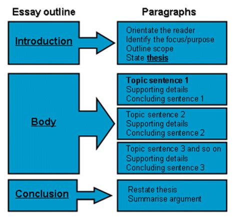 Structure Of An Argumentative Essay academic writing guide to argumentative essay structure