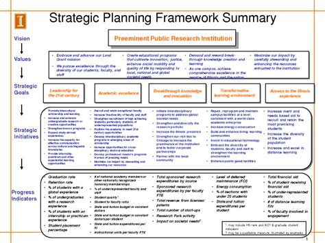 strategic development plan template image result for exle recruitment strategy