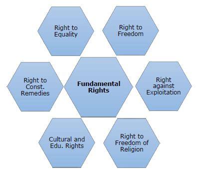 tutorialspoint in hindi indian polity fundamental rights
