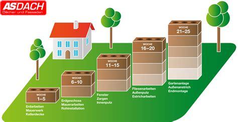 Haus Bauen Planen by Asdach Baukalender Haus Planen Und Bauen