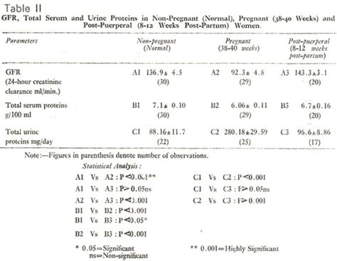4 protein in urine during pregnancy glomerular filtration rate and levels of serum and urinary