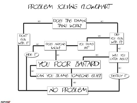 flowchart problems problem solving flow chart by aceman67 on deviantart
