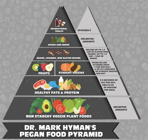 Pyramid Gut 1 dr hyman here s how the food pyramid should look pegan gut health dr