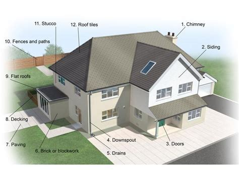 names for a house exterior house parts names quotes