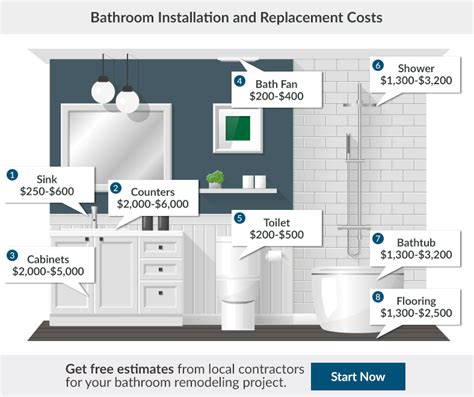 Bathroom Remodel Cost Estimate by 2017 Bathroom Renovation Cost Bathroom Remodeling Cost