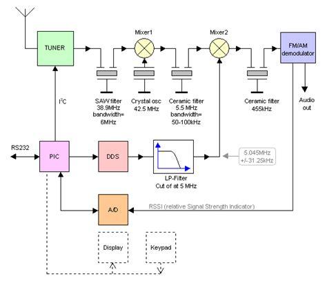 Hdtv Block Diagram Pdf