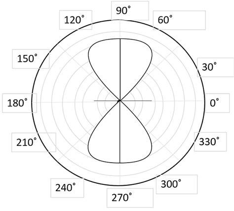 radiation pattern antenna theory antenna theory helical