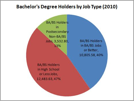 Difference Between Mba And Bachelor Degree by Top 10 Held By 4 Year College Grads That Don T