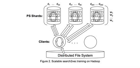 distributed computing research papers distributed computing research papers dissertationtitles