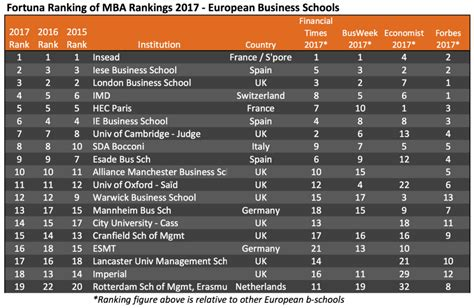 Mba Program Rankings Europe by Fortuna Ranking Of Mba Rankings 2017 European Business