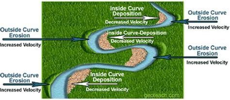 diagram of river erosion geological society rivers deltas
