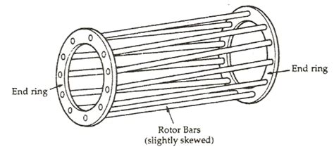 squirrel cage rotor induction motor construction of induction motor circuit globe
