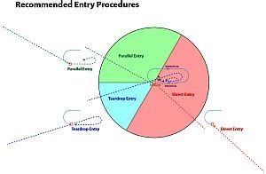 holding pattern entry questions teardrop entry doesn t make sense pilots of america