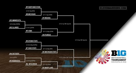 2016 big ten tournament printable bracket check out the 2016 big ten tournament bracket