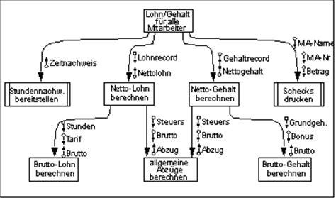 Beschwerdebrief Beispiel ösd Methoden Structured Design Sd Rainer Kr 246 Ning