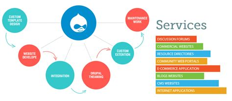 imagenes web services drupal development company india synram technolab