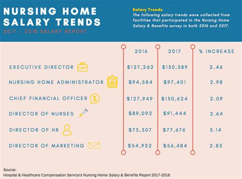 nursing home administrator salaries rise 3 nursing