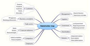 stakeholders map template mind map
