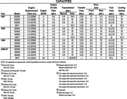 mazda 2 3l engine specifications mazda free engine image