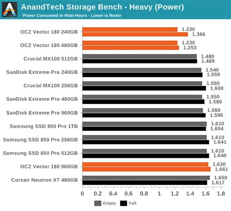 anandtech bench anandtech storage bench heavy the ocz vector 180