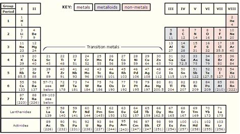 atomic mass periodic table www pixshark images
