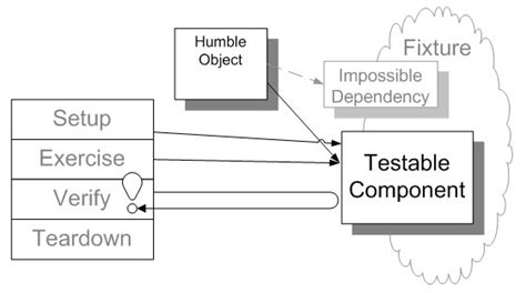 design pattern unit testing unit testing in wave engine waveengine team