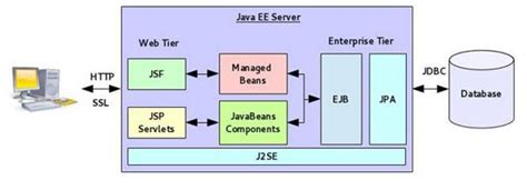 jee architecture diagram demystifying cdi for java ee developer