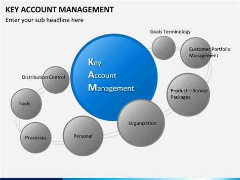 key management cycle diagram key account mangement powerpoint template