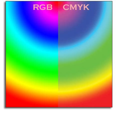 rgb color space cmyk vs rgb what color space should i work in mcad
