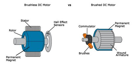 induction motor vs bldc induction motor vs bldc 28 images classification of electric motors part two electrical