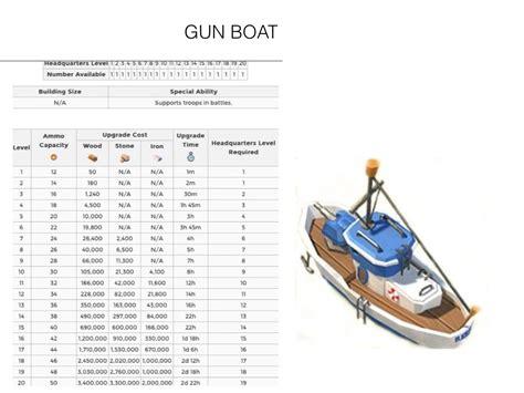 boom beach boat image gun boat jpg boom beach wiki fandom powered by