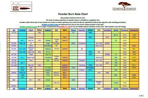 sle powder burn rate chart powder for sale burn rate data