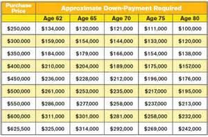 Mortgage Table Reverse Mortgage Down Payment Required