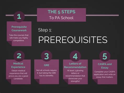pa school prerequisites which classes to take to get