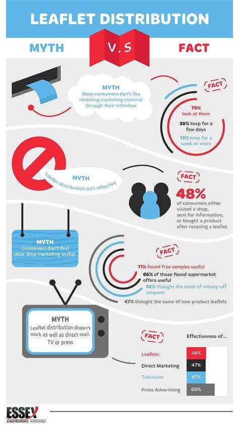 leaflet design and distribution leaflet distribution myth vs fact infographic