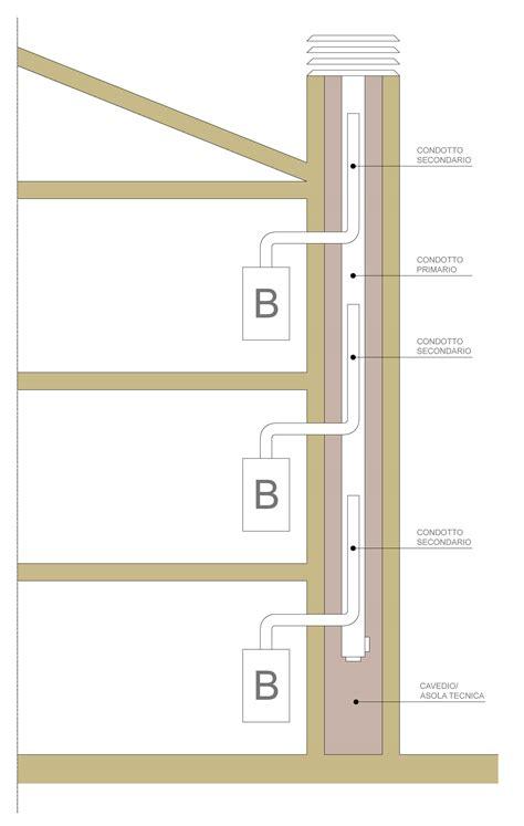 canna fumaria esterna per camino il sistema di scarico dei fumi corretta installazione