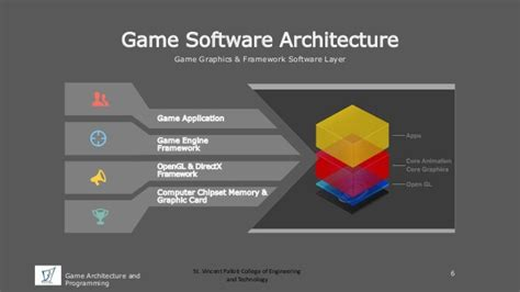 design framework software architecture game architecture and programming