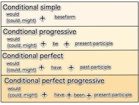 the pattern of conditional sentences 英語脳構築日記 conditional sentences