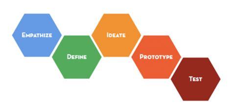 design thinking questionnaire デザイン思考とは 共感とイノベーション beyond the nexus